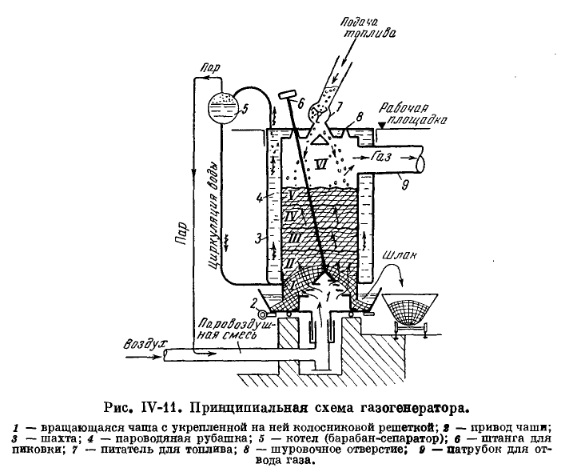 Газогенераторный схема котла